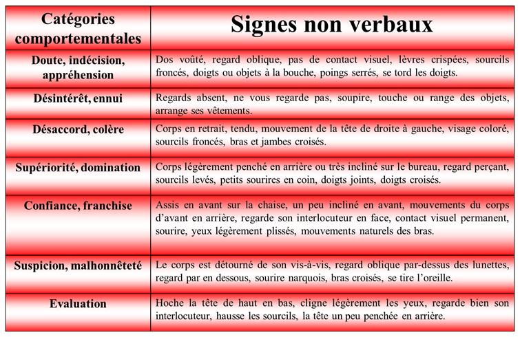 signes non verbaux