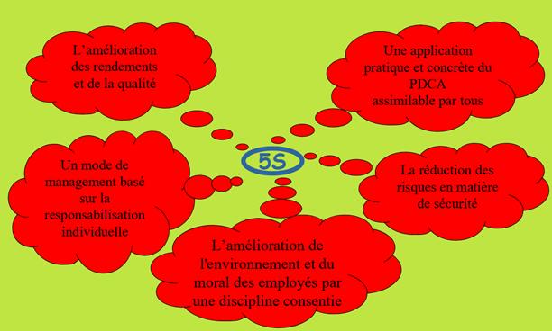 5S : mise en place