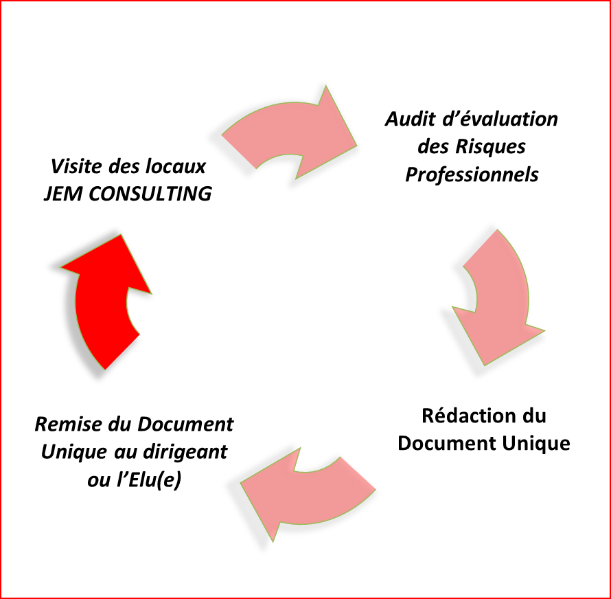 Audit et rédaction document unique