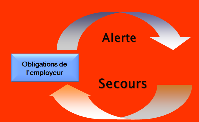 Alerte + Secours