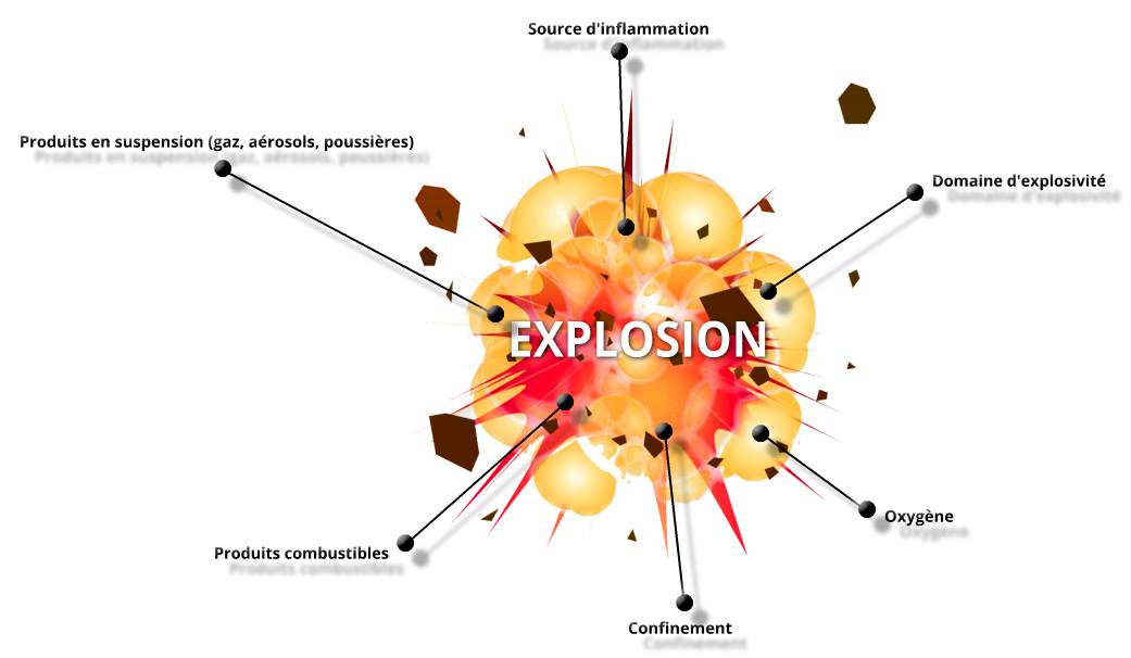 Atmosphère explosible