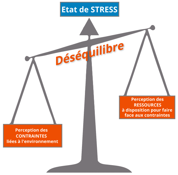 Etat de stress Burnout