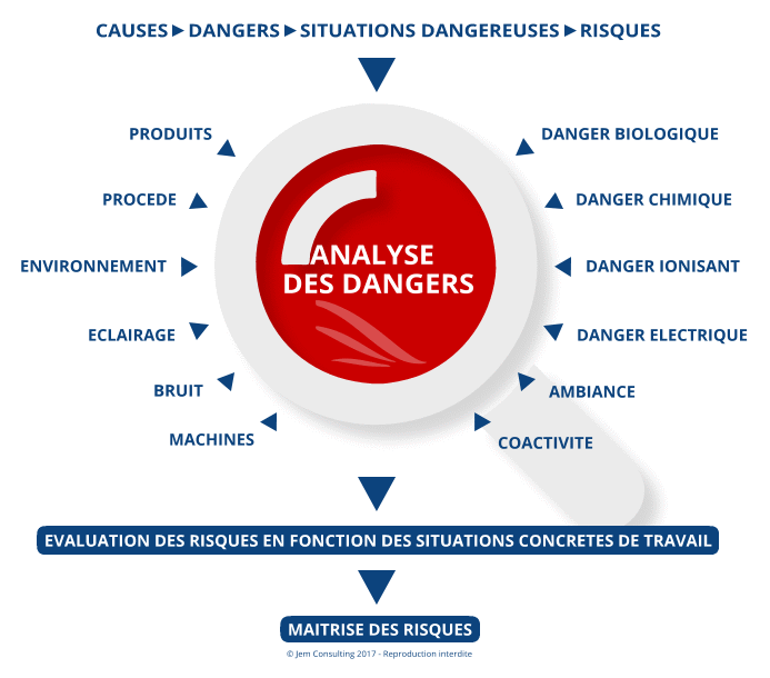 Causes et dangers