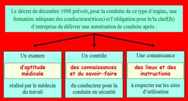 décret décembre 1998