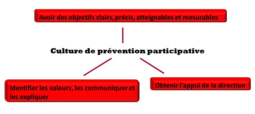 culture de prévention participative