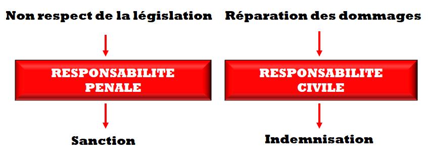 législation