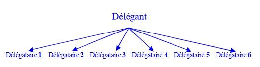 La délégation de pouvoirs -Jem Consulting