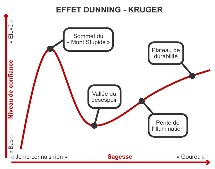 Effet Dunning Kruger