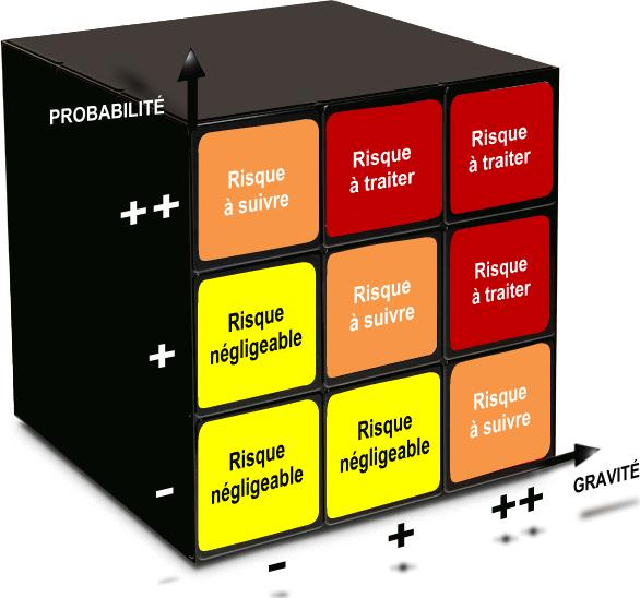 Evaluation des risques professionnels - Jem Consulting Alsace