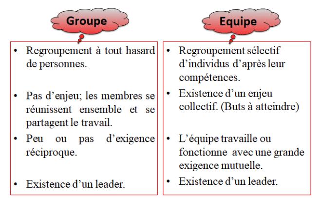 Groupe et équipe