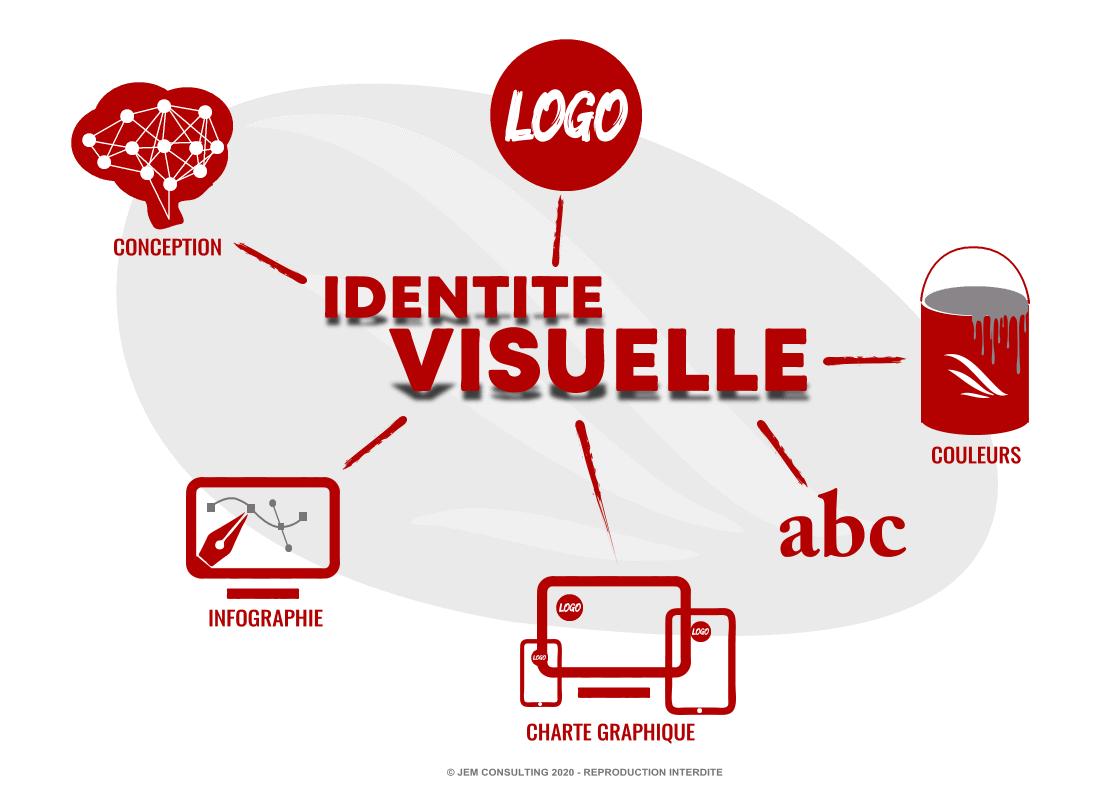 Identité visuelle sur Internet