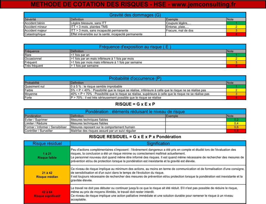 Méthode de cotation des risques HSE