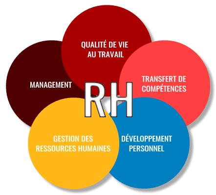 management rh