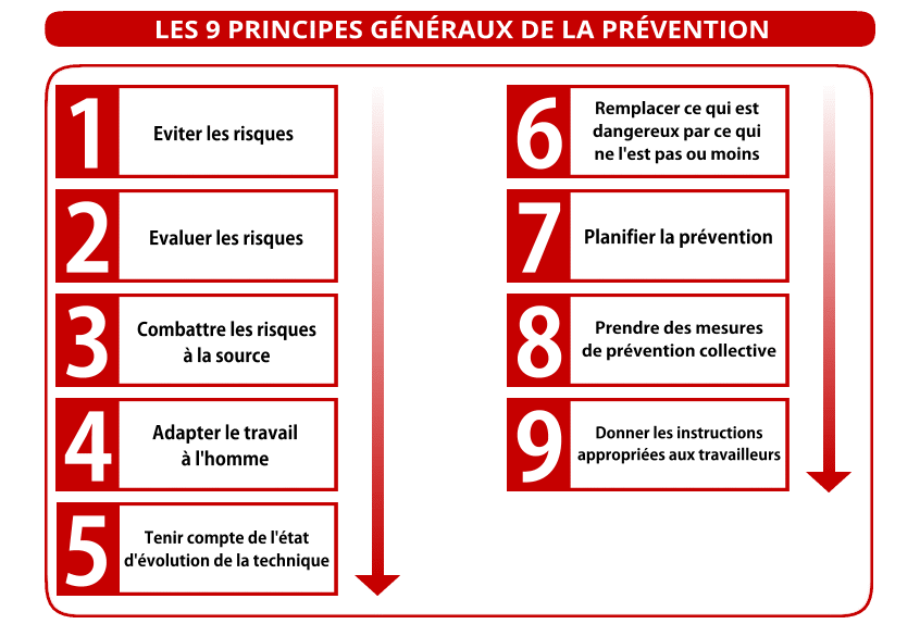 principes de prévention