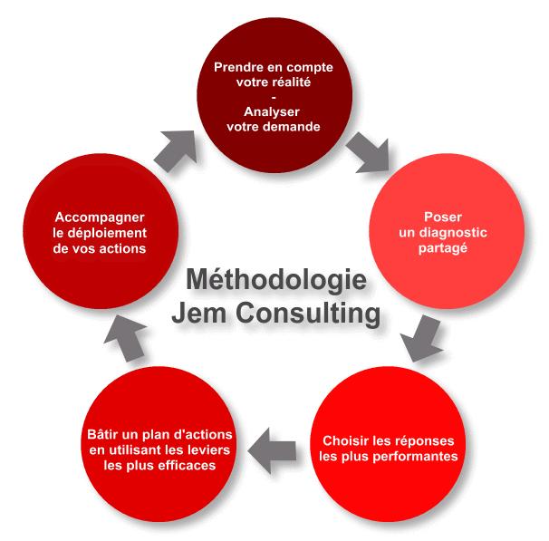 Méthodologie Jem Consulting
