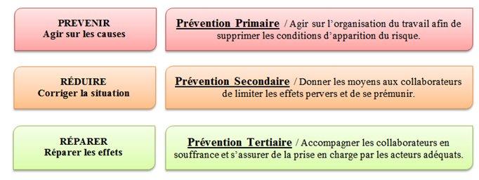 Les 3 niveaux de prévention