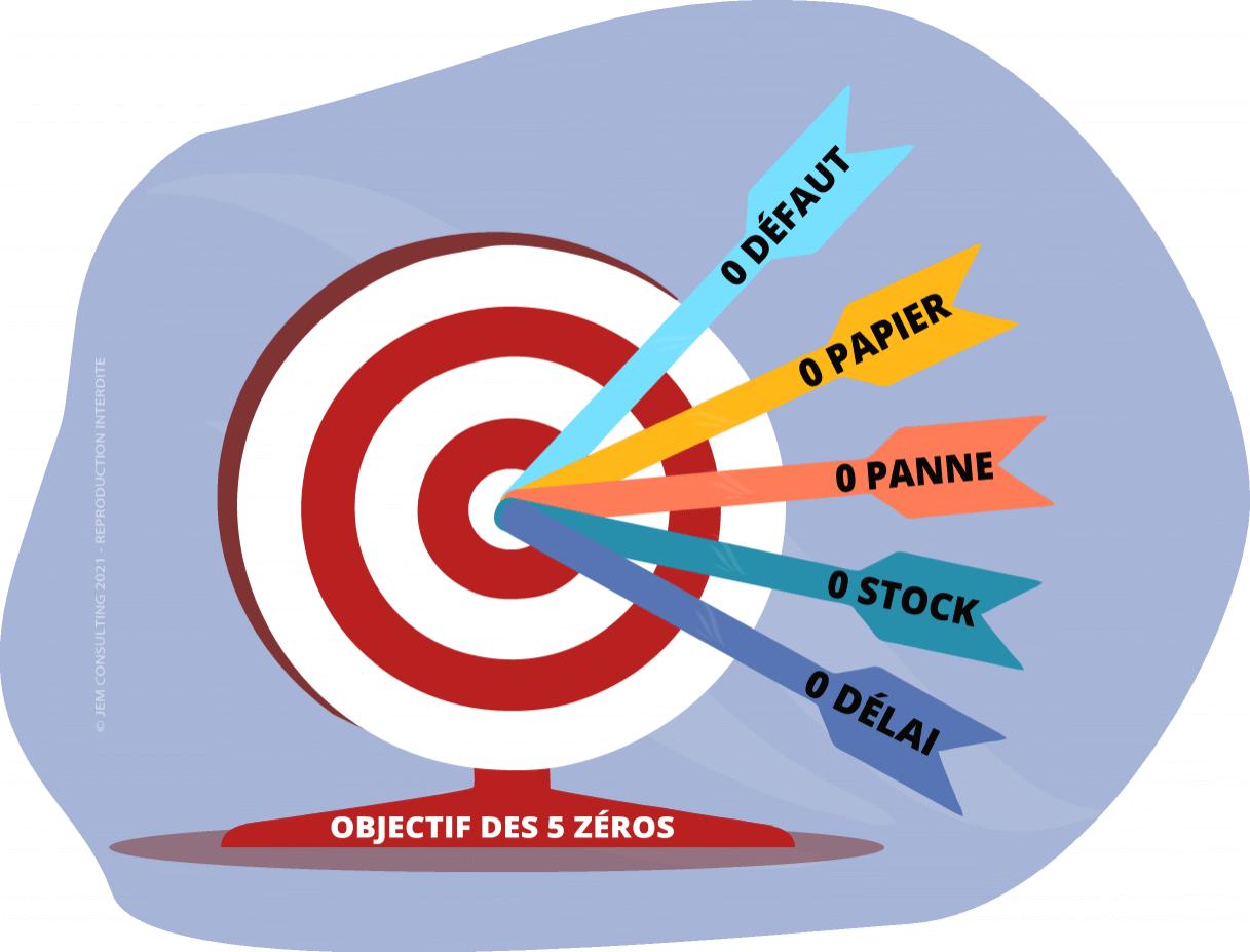 Le concept des 5 zéros