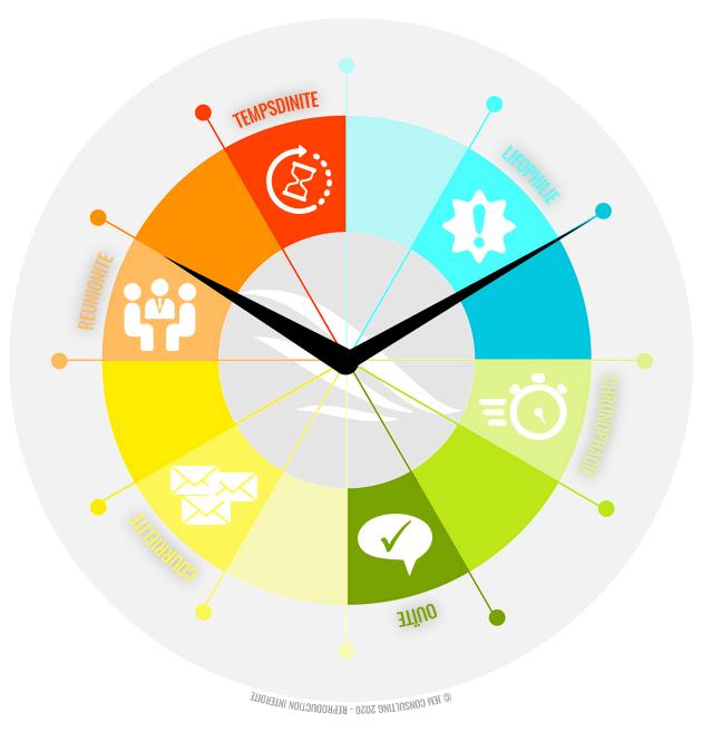 Pathologies liées à la Gestion du temps