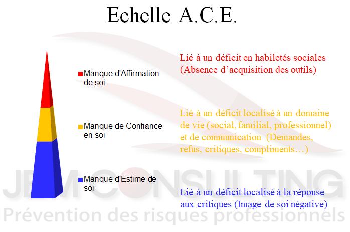 échelle ACE