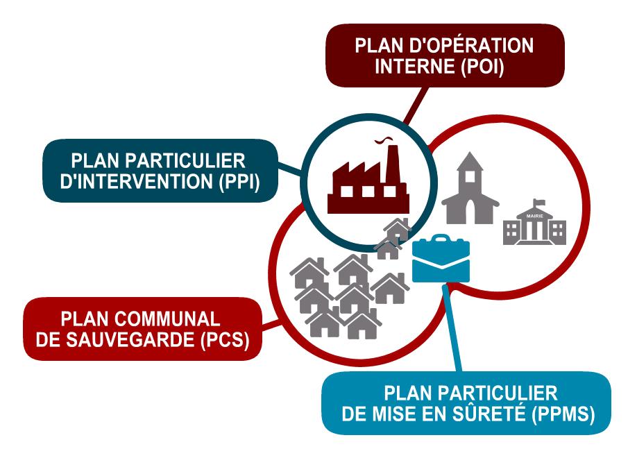 Plan d'opération de crise