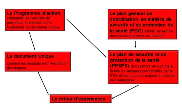 Programme d'action ppsps