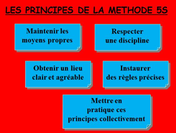 Les principes de la méthode 5S