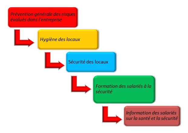 Le Programme Annuel De Prevention Par Jem Consulting Alsace