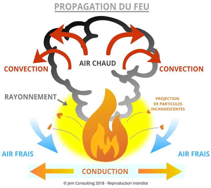 propagation d'un feu