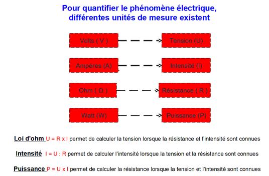 Quantifier le phénomène électrique