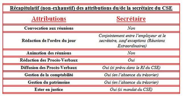 Récapitulatif des attributions secrétaire CSE