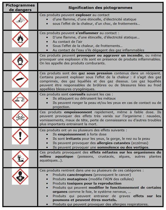 Pictogrammes dangers chimiques