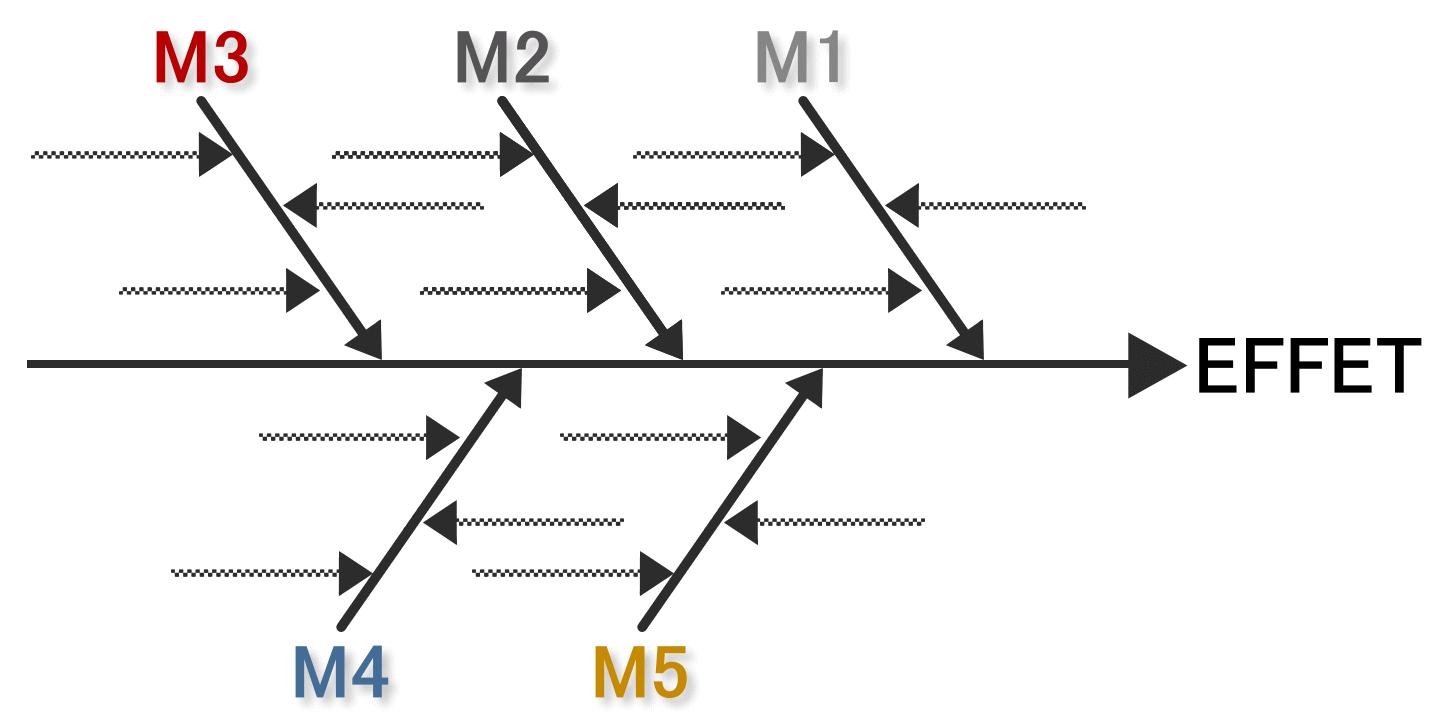 Méthode M5