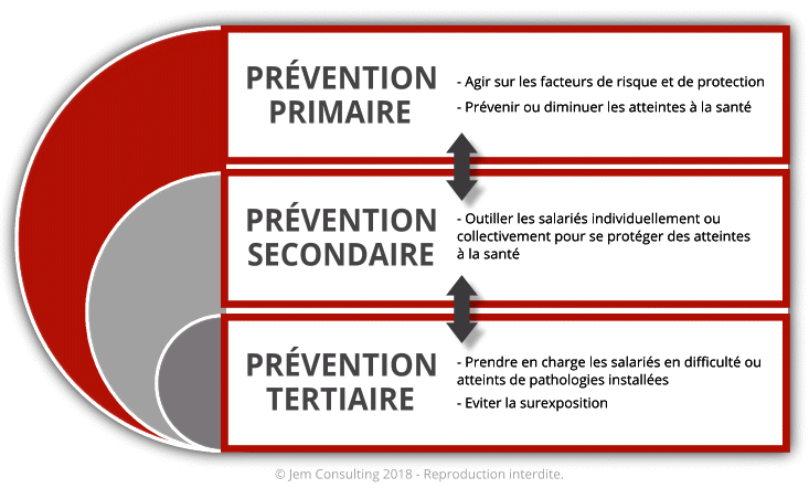 schema de prévention rps-fph