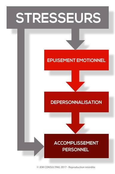 Les stresseurs du Burnout