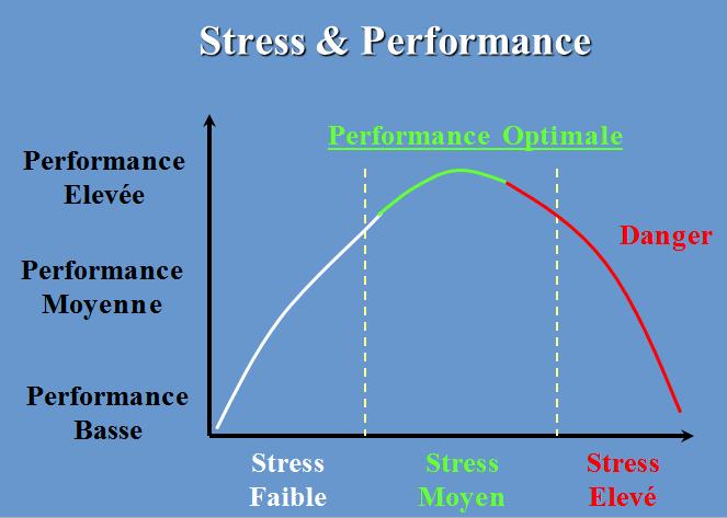 Courbe du stress