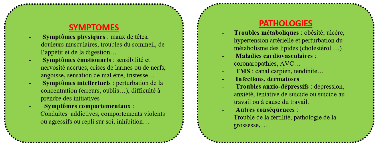 S<ymptômes et Pathologies