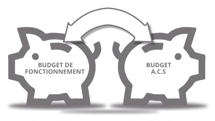 Budget CSE