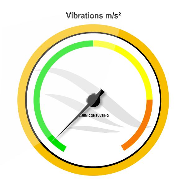 Vibrations m/s²
